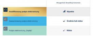 Rodzaje-podpisow-elektornicznych_kwalifikowany-podpis-elektroniczny_zaawansowany-podpis-elektroniczny_podpis-elektroniczny_wiarygodnosc-identyfikacji-tozsamosc_eurocert