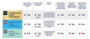 Rodzaje-podpisow-elektornicznych_kwalifikowany-podpis-elektroniczny_zaawansowany-podpis-elektroniczny_podpis-elektroniczny_wymogi-eIDAS_eurocert